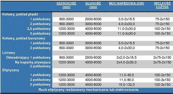 tabela_przesiewacze